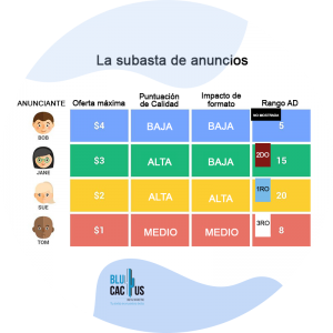 Blucactus-La-subasta-de-anuncios.Cuanto-cuesta-una-campaña-de-Google-Adwords
