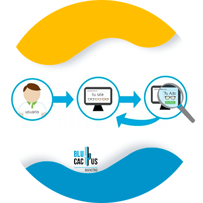 BluCactus - ¿Qué es el Retargeting y cómo funciona? - ejemplo de retargeting