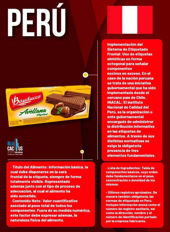 BluCactus - infografia peru