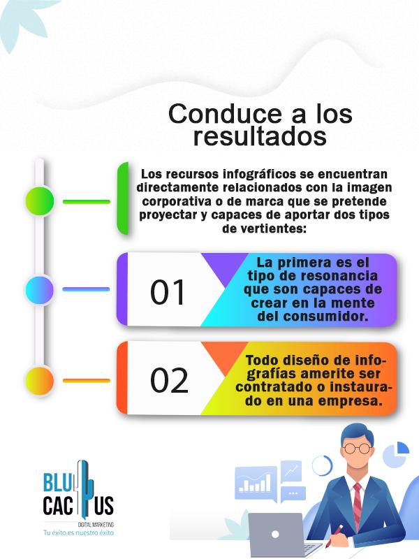 Blucactus - Diseño de Infografías - mapa mental