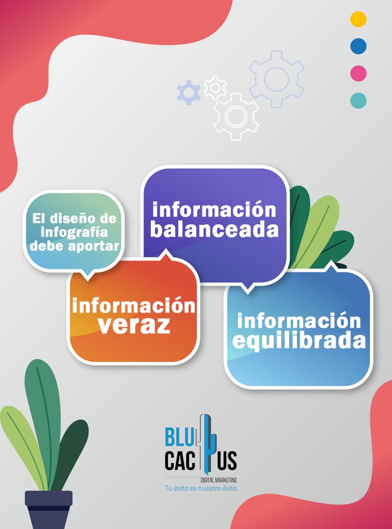 Blucactus - Diseño de Infografías - plantas con información
