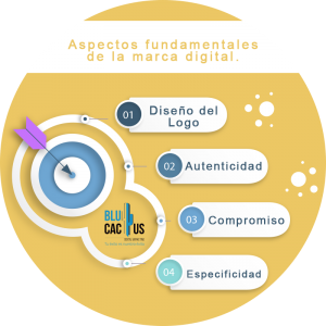 Blucactus - Branding Digital como estrategia de Marketing - yellow target
