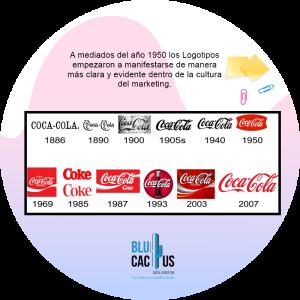 BluCactus - cambio de logo de coca cola durante los años