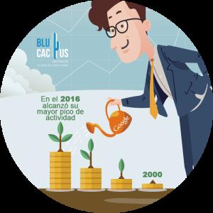 BluCactus - Estrategia efectiva con Google AdWords - hombre regando unas plantas de dinero