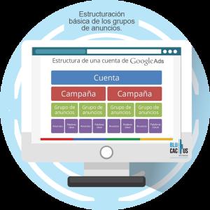 BluCactus - Estrategia efectiva con Google AdWords - computadora con una estructura basica de google ads