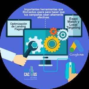 Blucactus-Optimización-de-Landing-Pages-uso-de-Exact-Match-y-Local-Targeting-Otras-importantes-herramientas-que-BluCactus-usara-para-hacer-que-tus-campañas-sean-altamente-efectivas