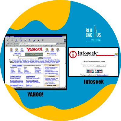 BluCactus - La Historia del SEO - cronologia de la historia 1993