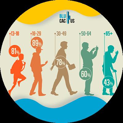 BluCactus - Segmentación para hacer publicidad - personas trabajando en conjunto