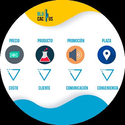 BluCactus - Marketing digital para principiantes - las cuatro ps