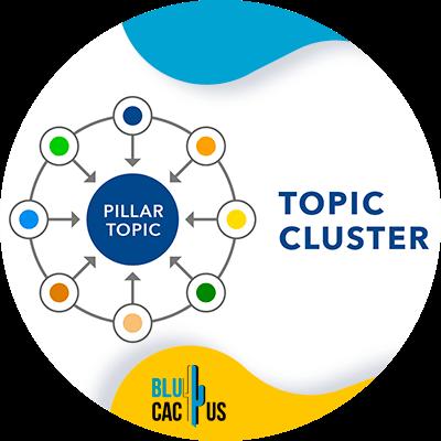 BluCactus - Checklist de SEO On Page - topic